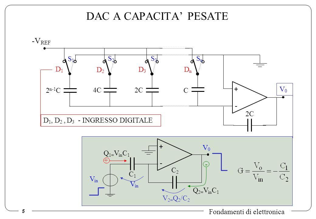 DAC A CAPACITA' PESATE -VREF S1 S2 S3 Sn D1 D2 D3 Dn + - 2n-1C 4C 2C C