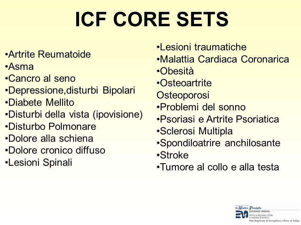 ICF CORE SETS Lesioni traumatiche Malattia Cardiaca Coronarica