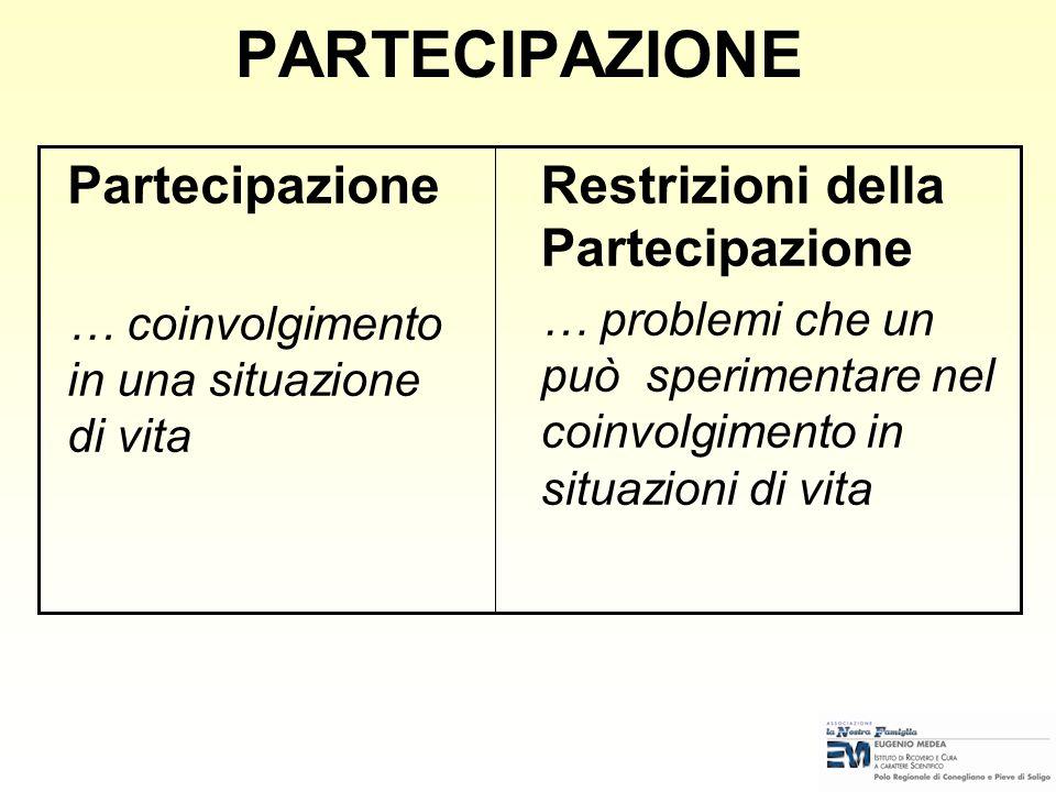 PARTECIPAZIONE Partecipazione Restrizioni della Partecipazione