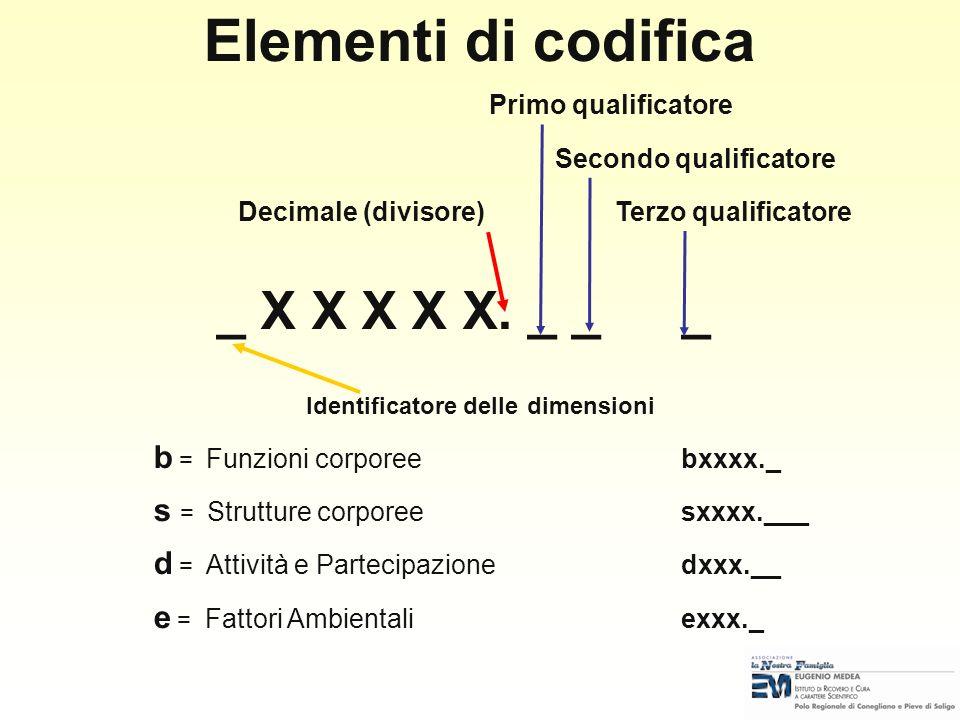 Elementi di codifica _ X X X X X. _ _ _ Primo qualificatore