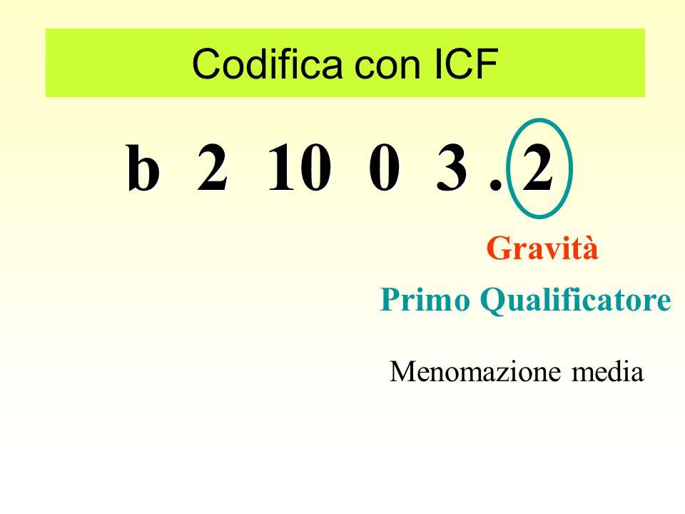 b 2 10 0 3 . 2 Codifica con ICF Gravità Primo Qualificatore