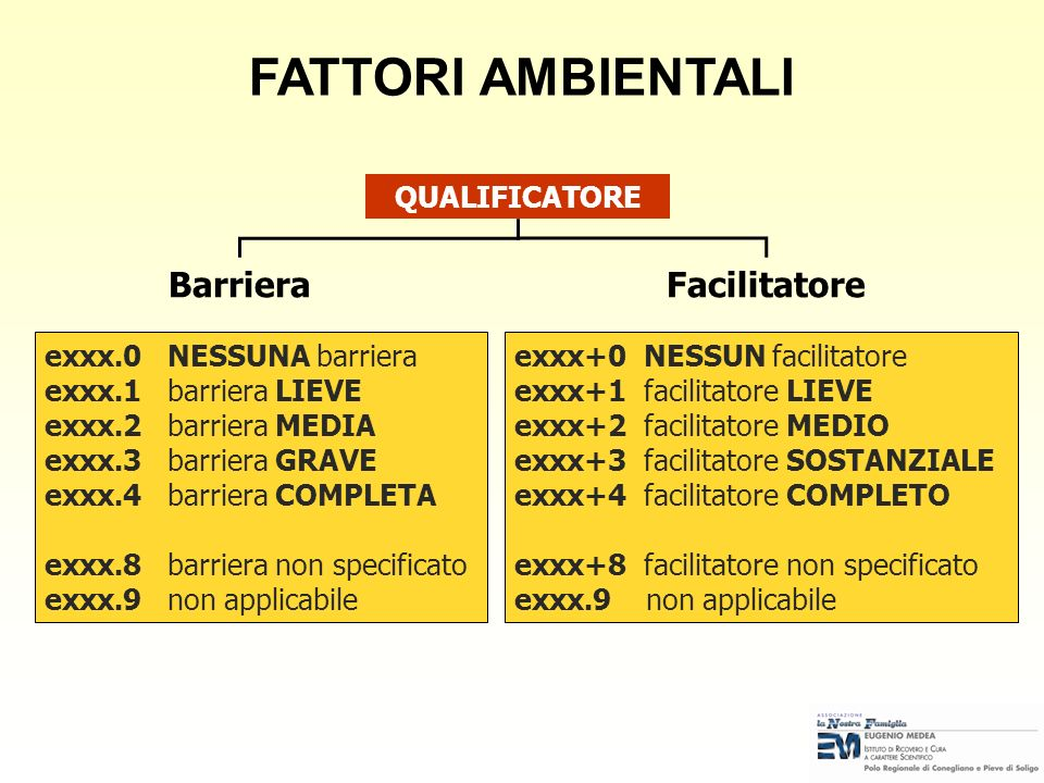 FATTORI AMBIENTALI Barriera Facilitatore QUALIFICATORE