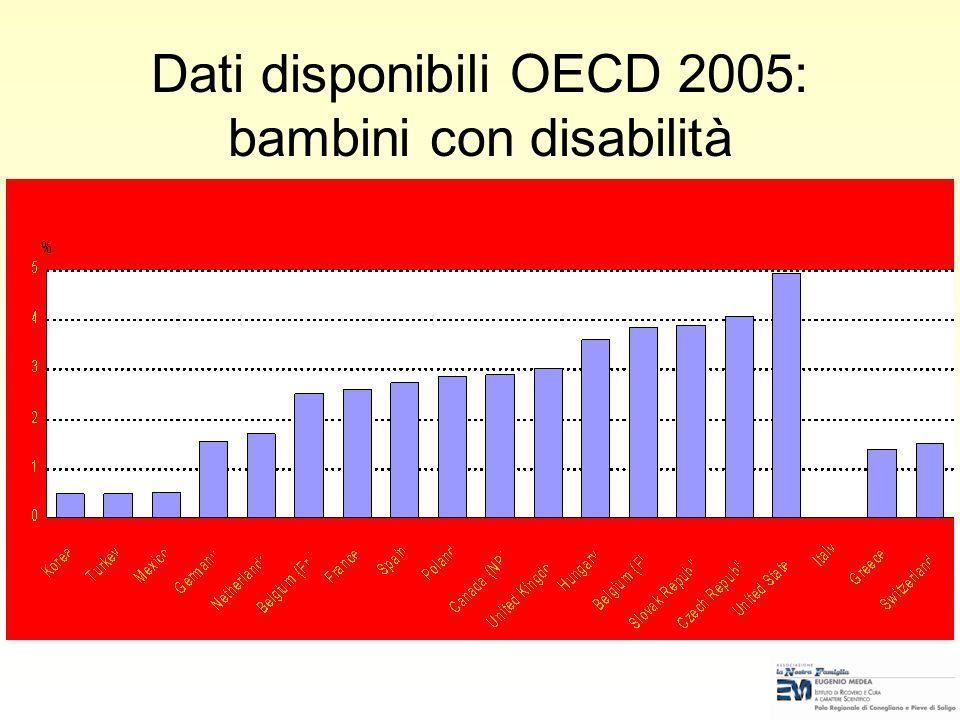 Dati disponibili OECD 2005: bambini con disabilità