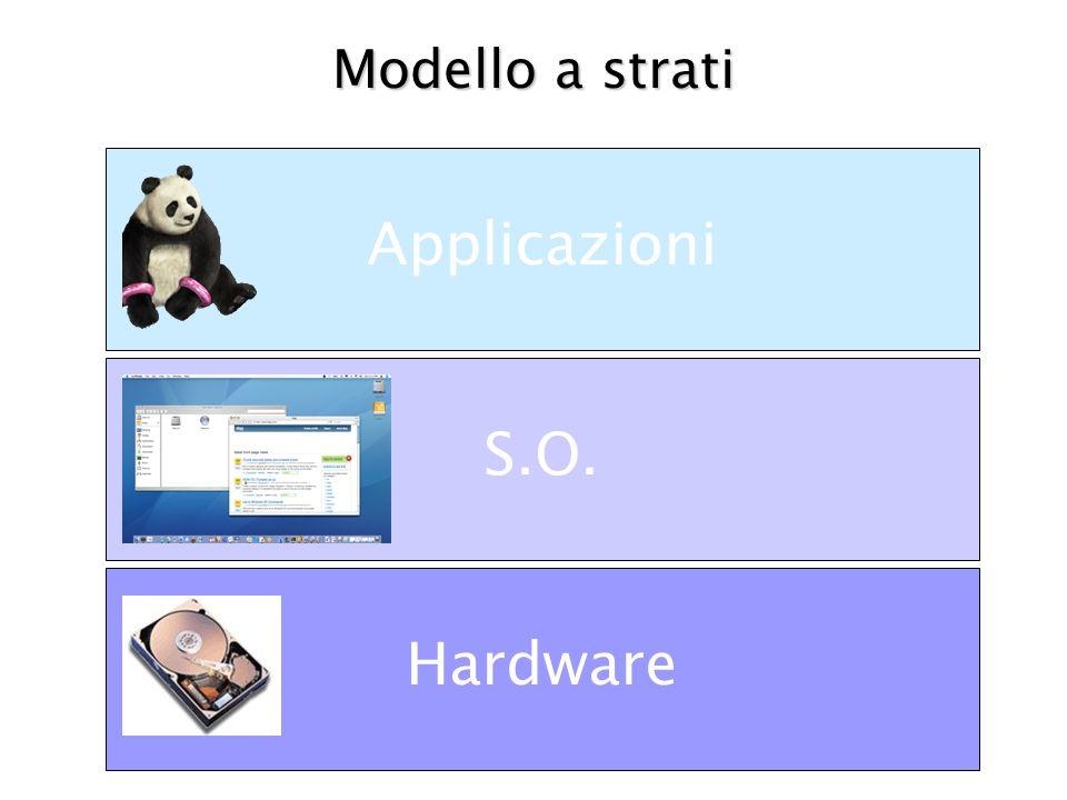 Modello a strati Applicazioni S.O. Hardware