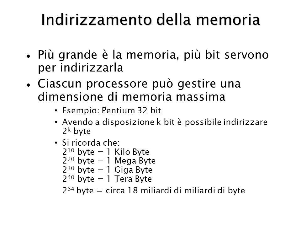 Indirizzamento della memoria