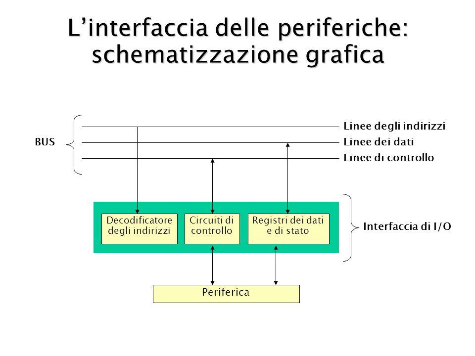 L'interfaccia delle periferiche: schematizzazione grafica