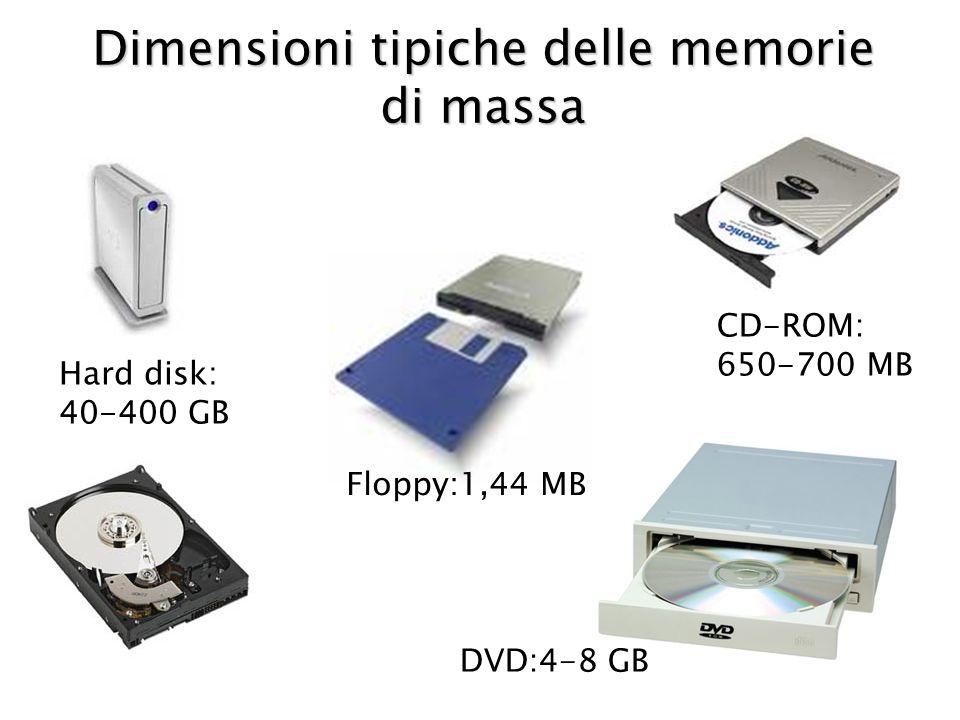 Dimensioni tipiche delle memorie di massa
