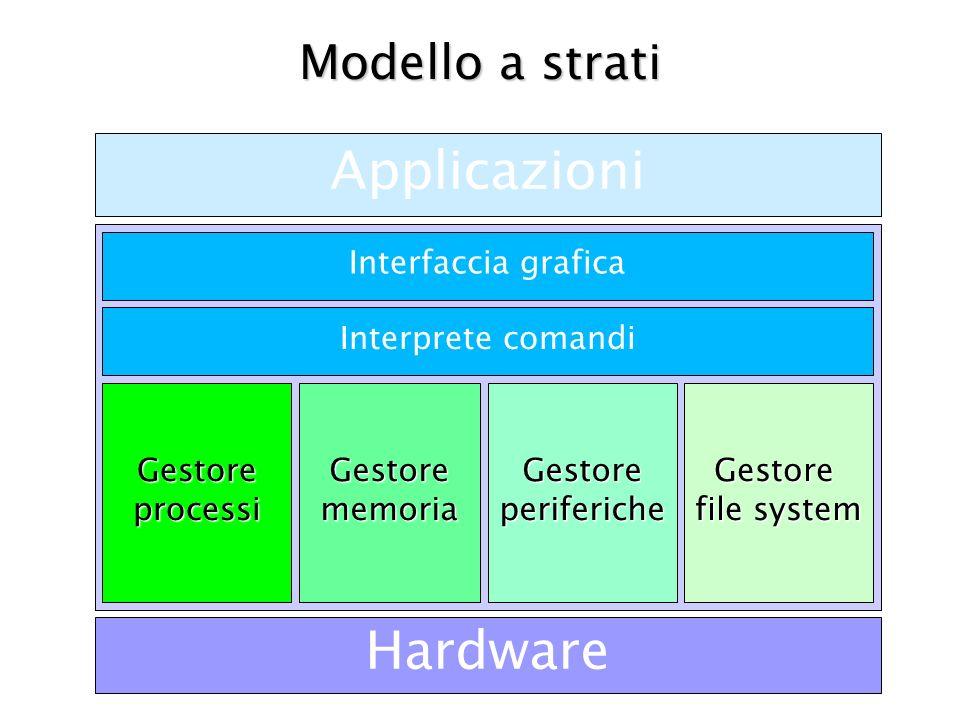 Applicazioni Hardware Modello a strati Interfaccia grafica