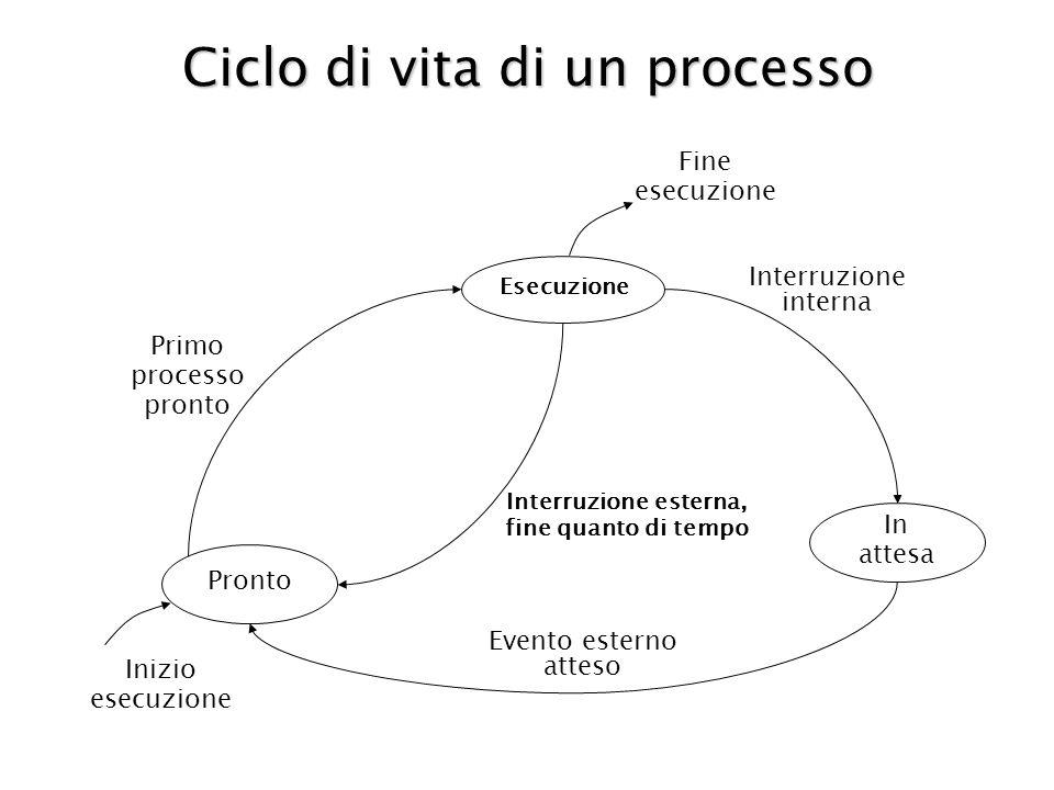 Ciclo di vita di un processo