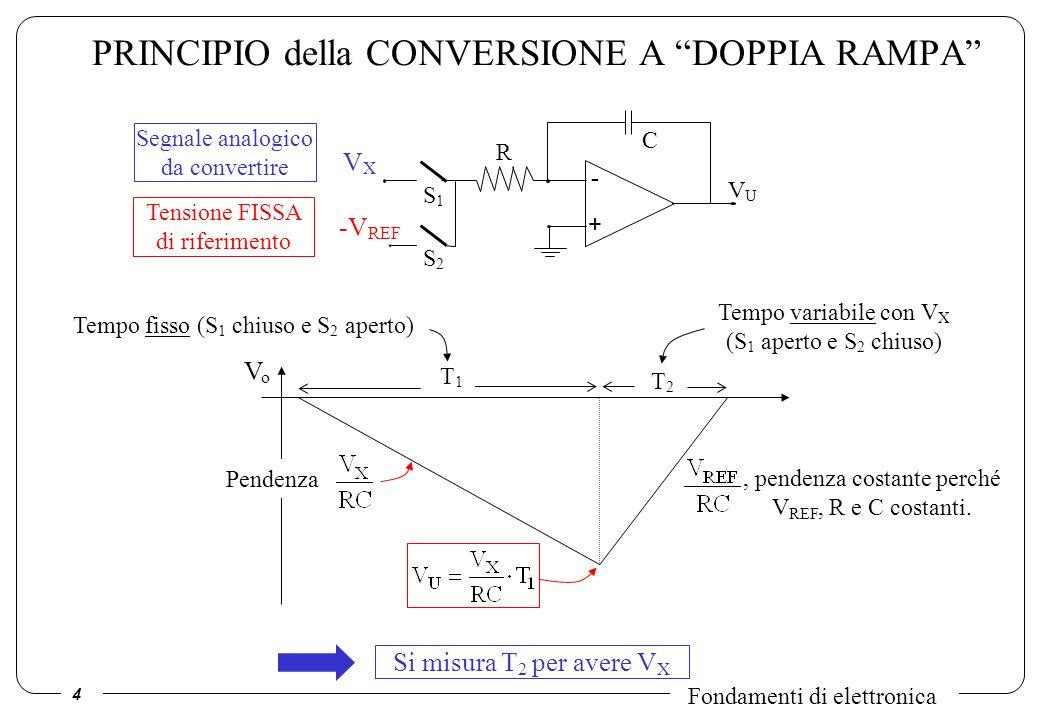 PRINCIPIO della CONVERSIONE A DOPPIA RAMPA