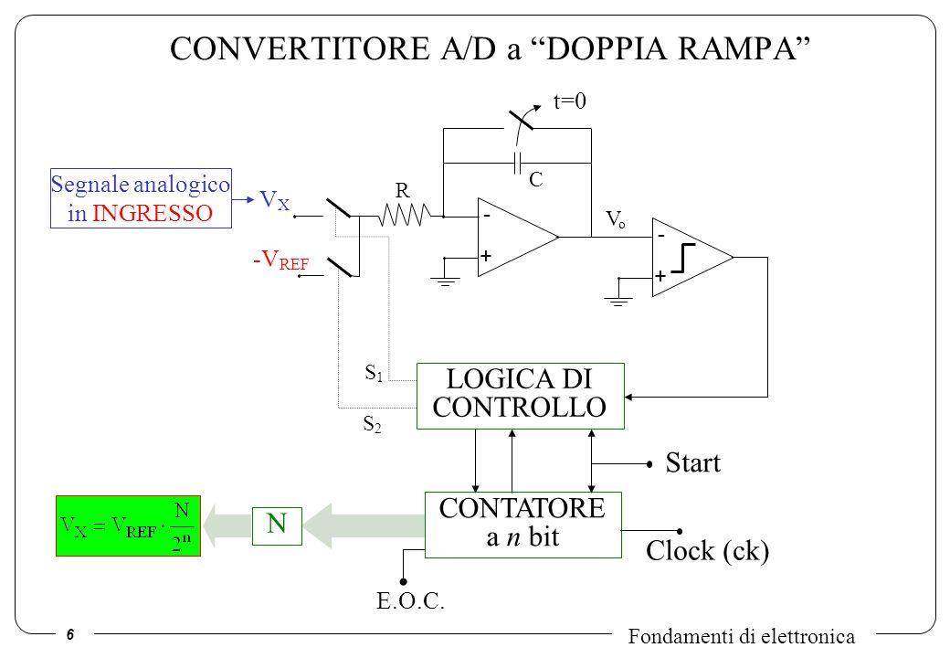 CONVERTITORE A/D a DOPPIA RAMPA