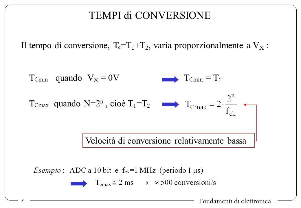 TEMPI di CONVERSIONEIl tempo di conversione, Tc=T1+T2, varia proporzionalmente a VX : TCmin quando VX = 0V TCmin = T1.