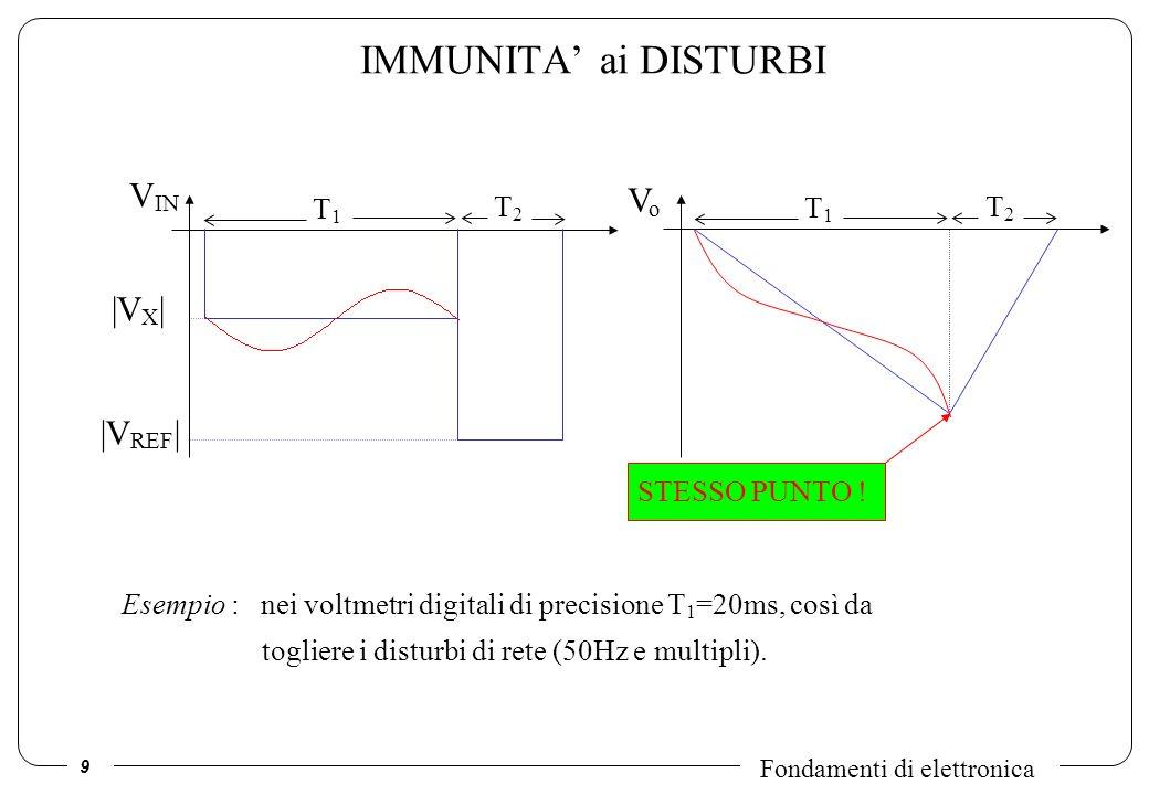 IMMUNITA' ai DISTURBI VIN Vo |VX| |VREF| T1 T2 T1 T2 STESSO PUNTO !