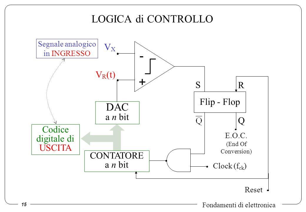 - + LOGICA di CONTROLLO DAC a n bit VX VR(t) S R Flip - Flop Q