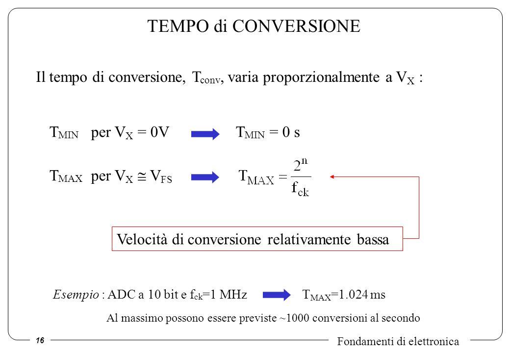 TEMPO di CONVERSIONE Il tempo di conversione, Tconv, varia proporzionalmente a VX : TMIN per VX = 0V TMIN = 0 s.