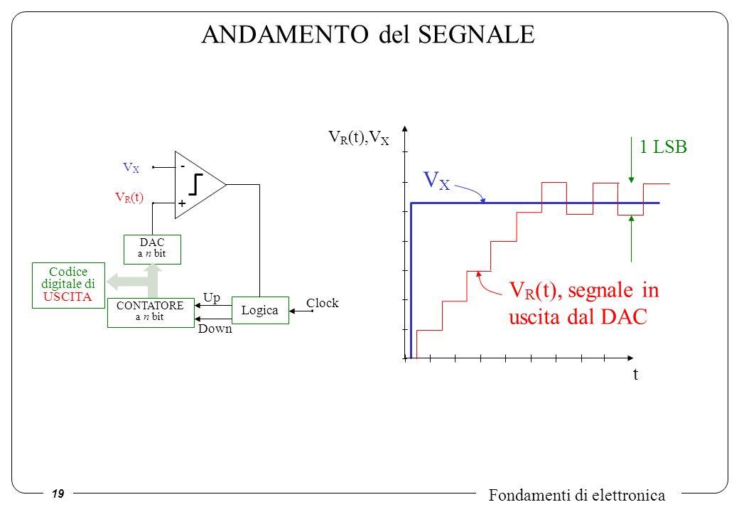 Codice digitale di USCITA