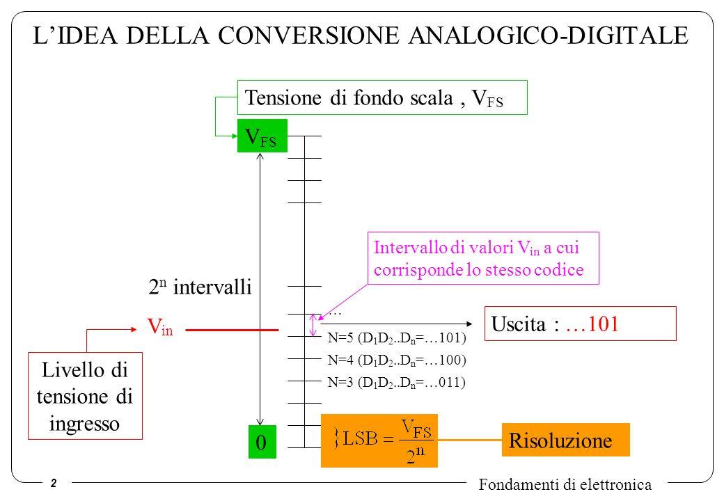 L'IDEA DELLA CONVERSIONE ANALOGICO-DIGITALE