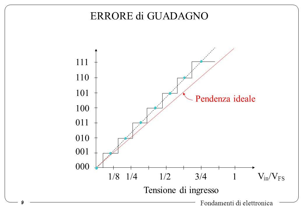 ERRORE di GUADAGNO 111 110 101 Pendenza ideale 100 011 010 001 000 1/8