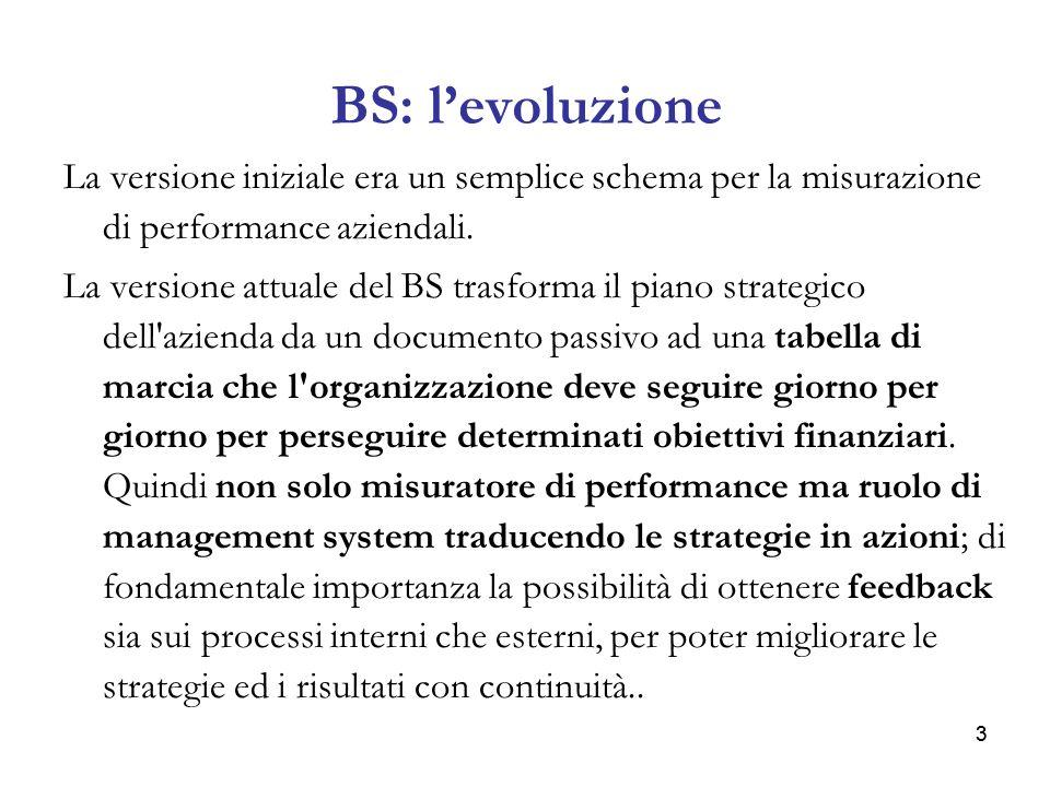 BS: l'evoluzione La versione iniziale era un semplice schema per la misurazione di performance aziendali.