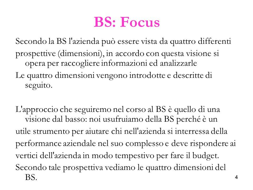 BS: FocusSecondo la BS l azienda può essere vista da quattro differenti.