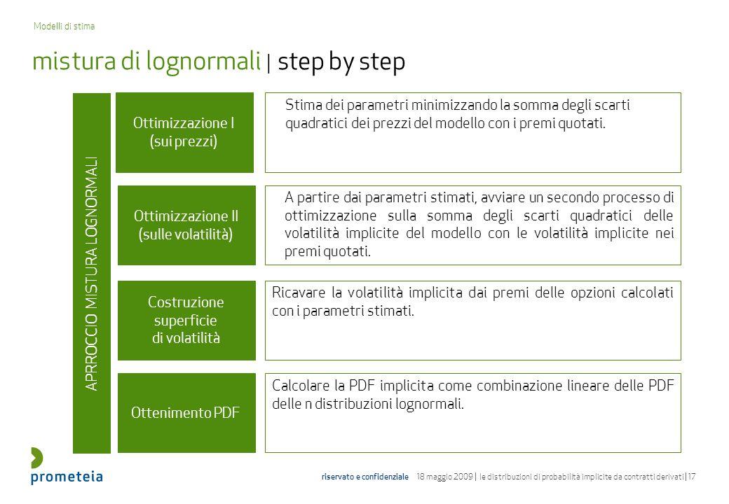 mistura di lognormali | step by step