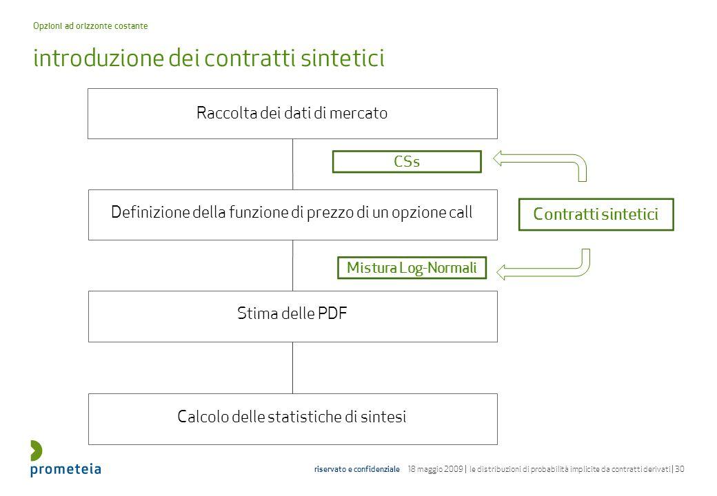introduzione dei contratti sintetici
