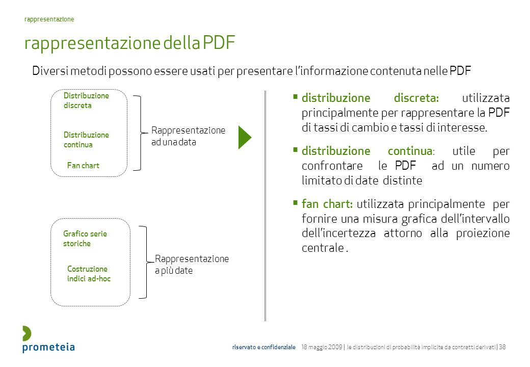 rappresentazione della PDF