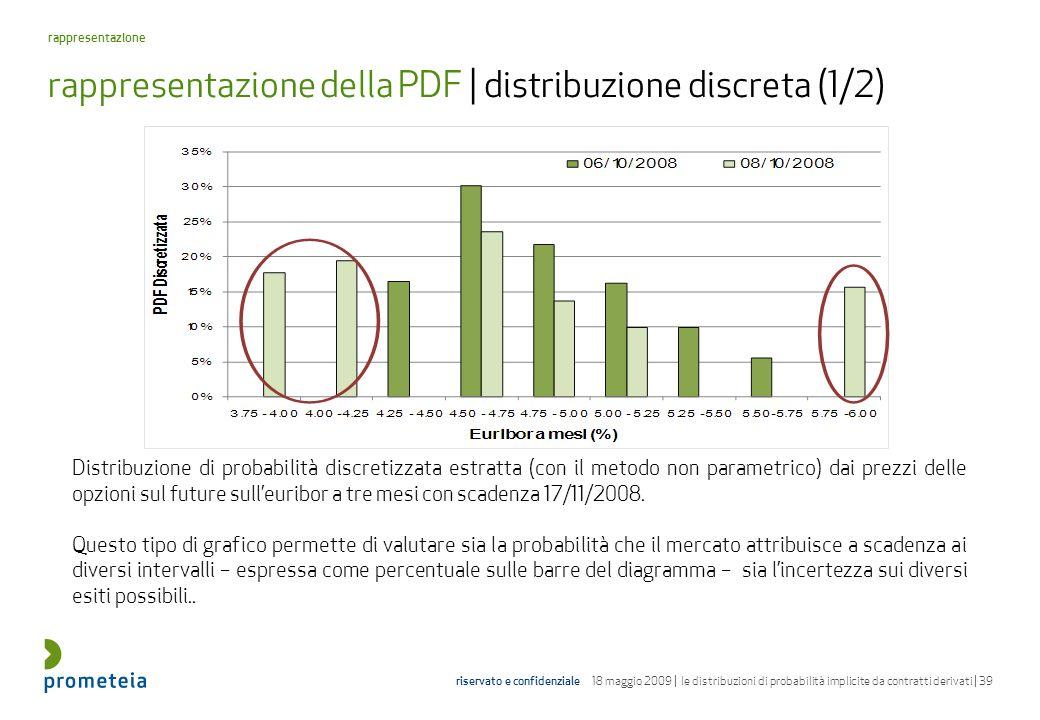 rappresentazione della PDF | distribuzione discreta (1/2)