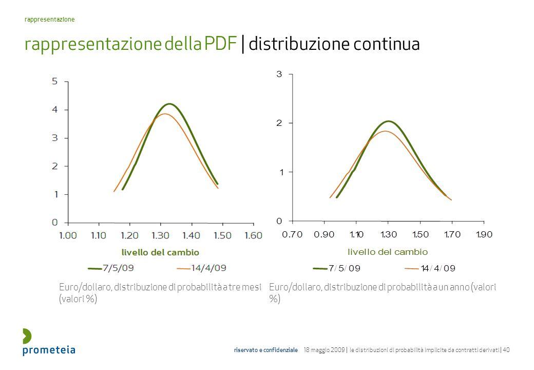 rappresentazione della PDF | distribuzione continua