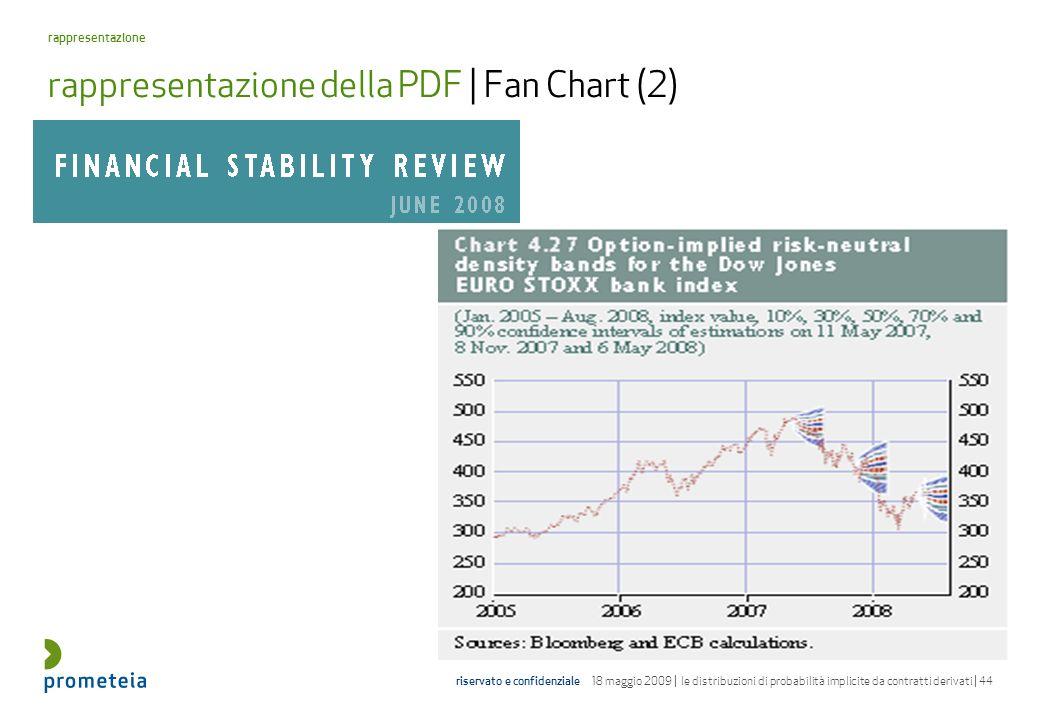 rappresentazione della PDF | Fan Chart (2)