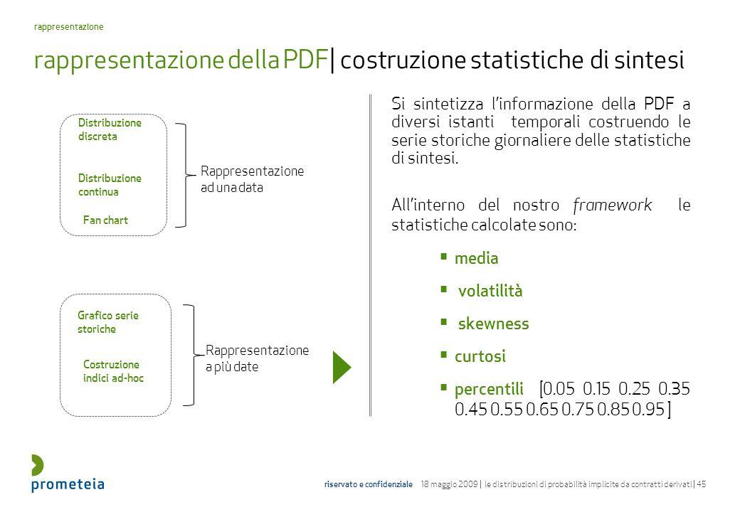 rappresentazione della PDF| costruzione statistiche di sintesi
