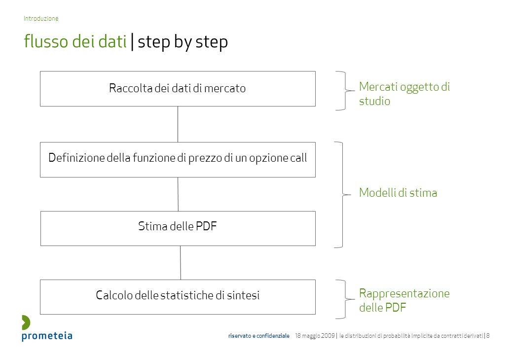 flusso dei dati | step by step