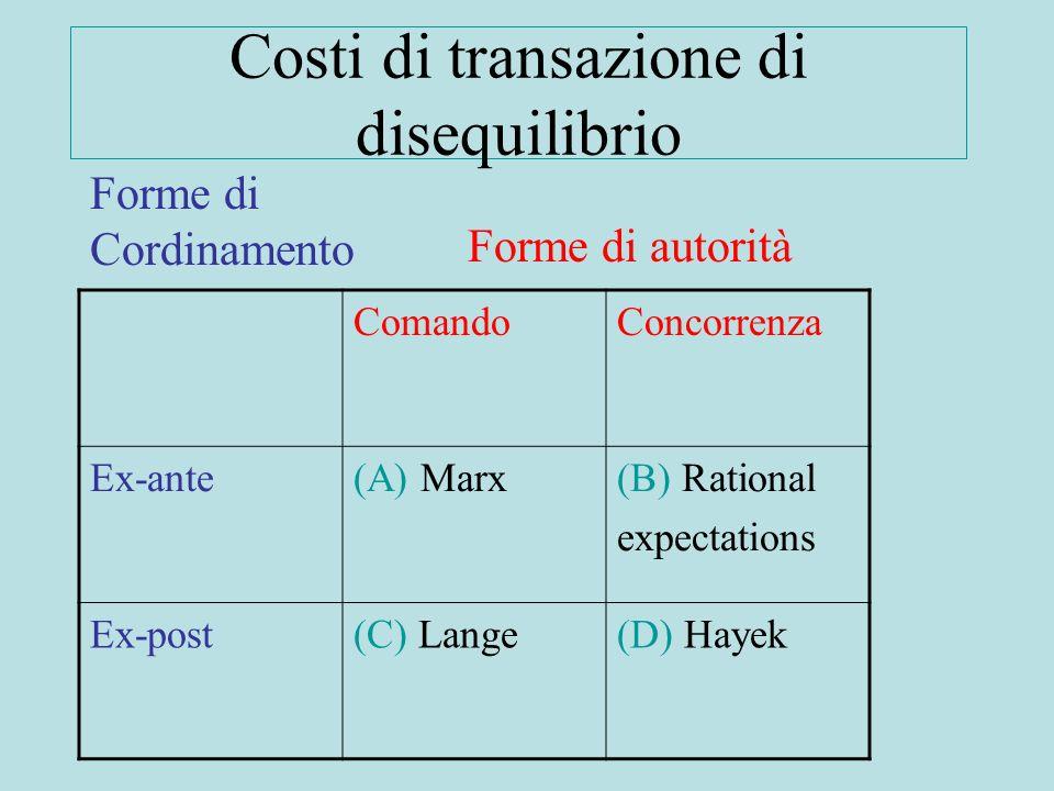 Costi di transazione di disequilibrio