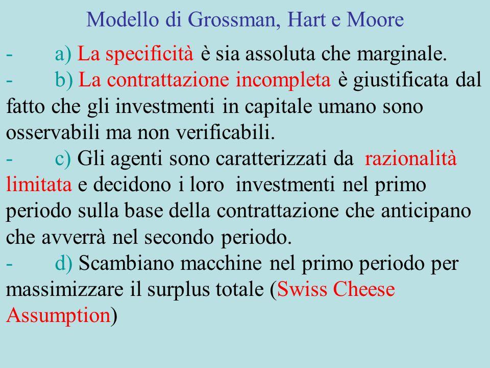 Modello di Grossman, Hart e Moore