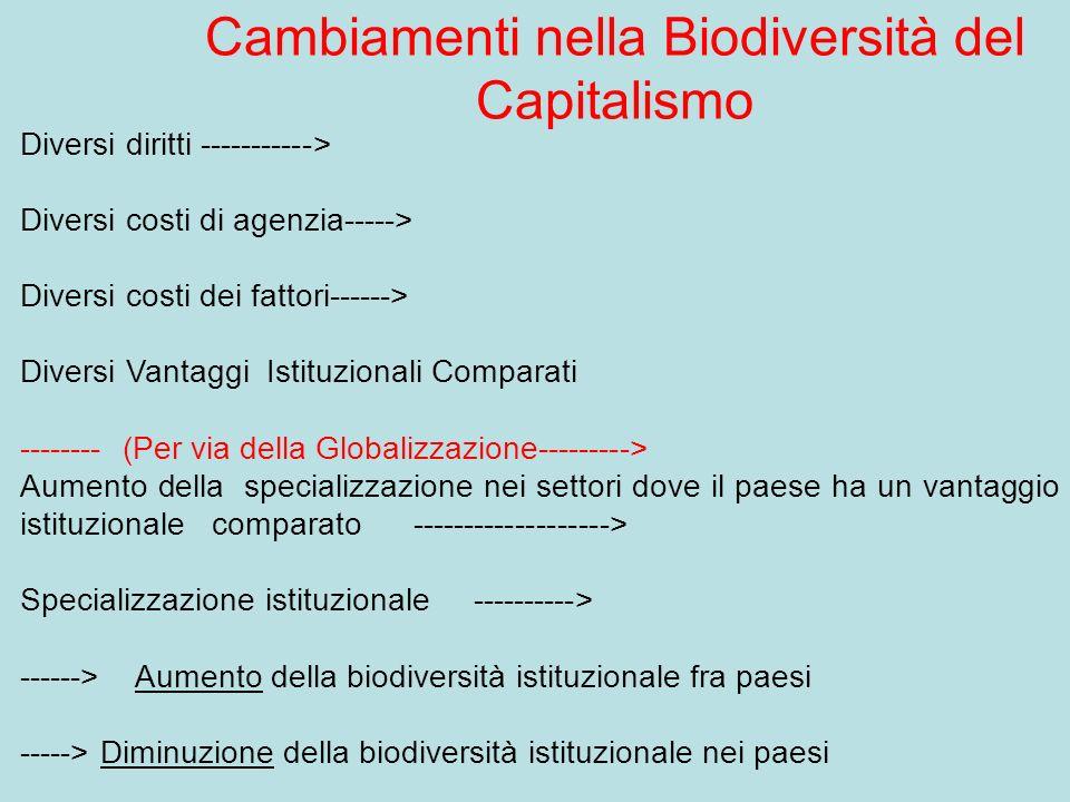 Cambiamenti nella Biodiversità del Capitalismo