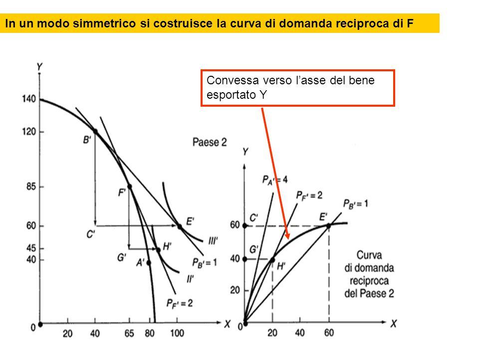 In un modo simmetrico si costruisce la curva di domanda reciproca di F