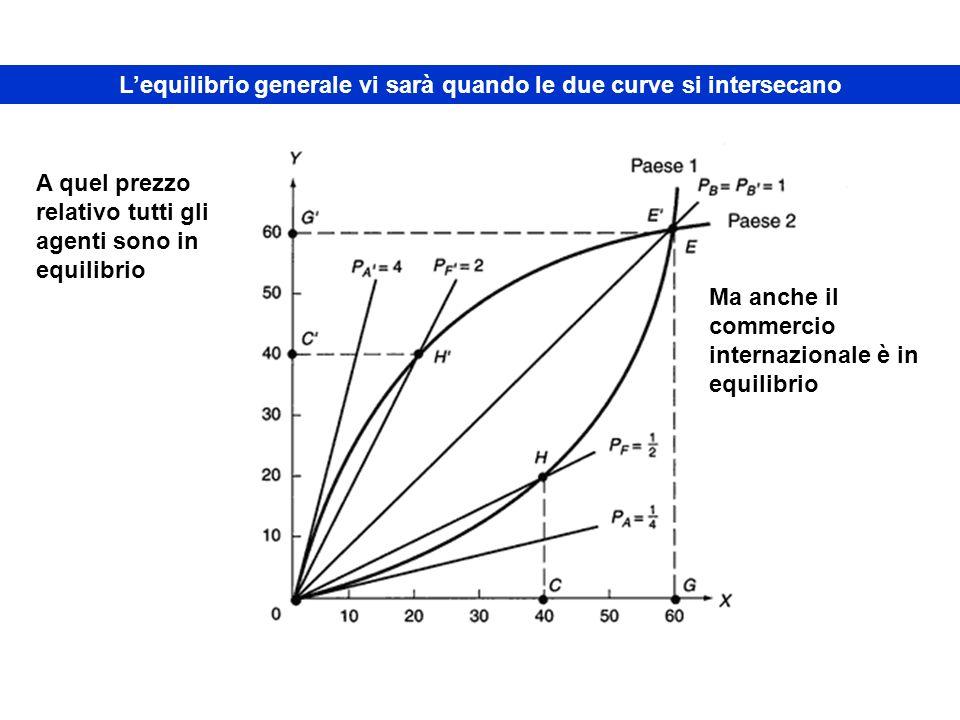 L'equilibrio generale vi sarà quando le due curve si intersecano