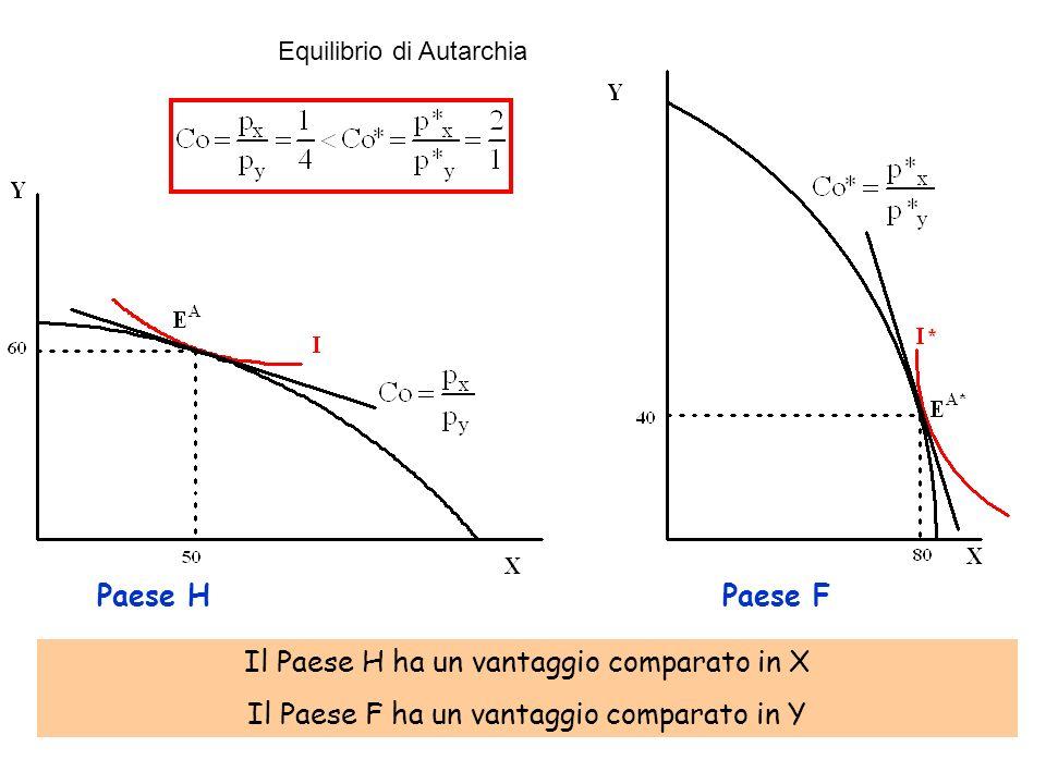 Il Paese H ha un vantaggio comparato in X