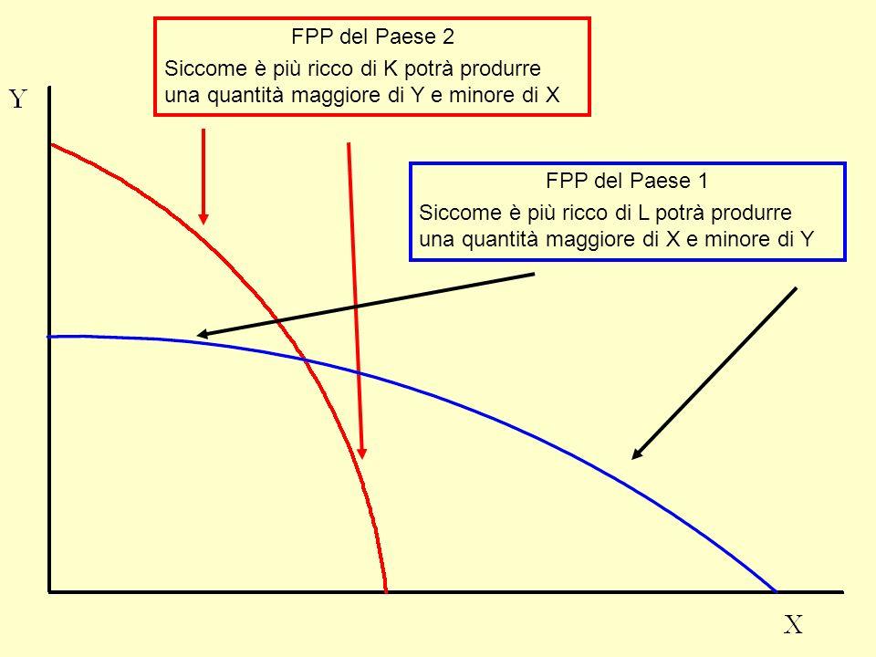 FPP del Paese 2 Siccome è più ricco di K potrà produrre una quantità maggiore di Y e minore di X. FPP del Paese 1.