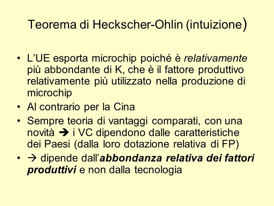 Teorema di Heckscher-Ohlin (intuizione)