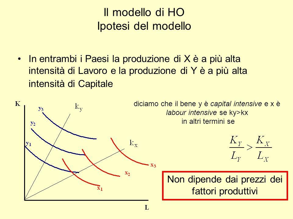 Il modello di HO Ipotesi del modello