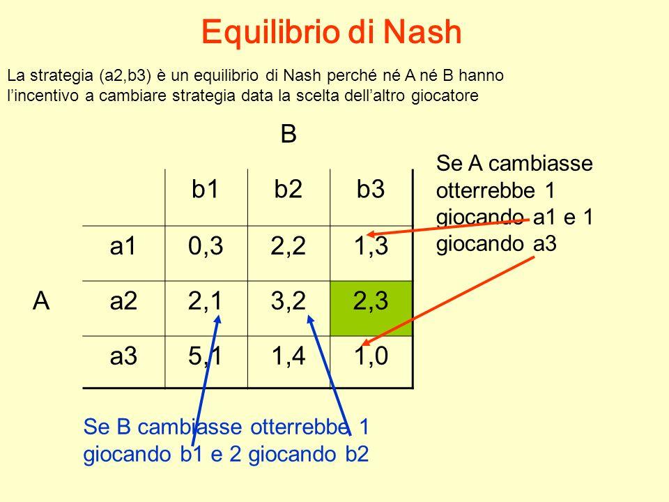 Equilibrio di Nash B b1 b2 b3 a1 0,3 2,2 1,3 A a2 2,1 3,2 2,3 a3 5,1