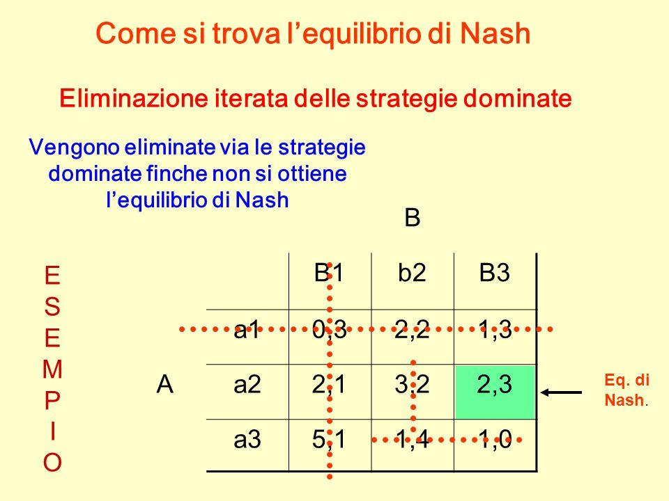 Come si trova l'equilibrio di Nash
