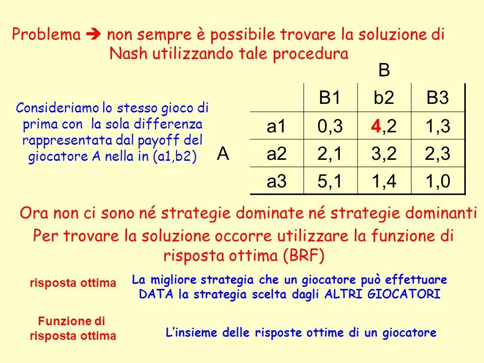 Problema  non sempre è possibile trovare la soluzione di Nash utilizzando tale procedura