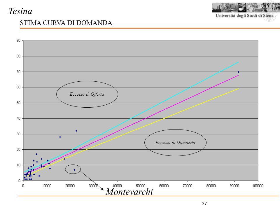 Tesina Montevarchi STIMA CURVA DI DOMANDA Eccesso di Offerta