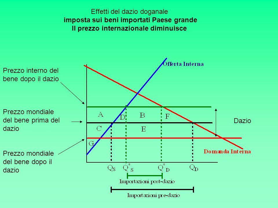 Effetti del dazio doganale imposta sui beni importati Paese grande Il prezzo internazionale diminuisce