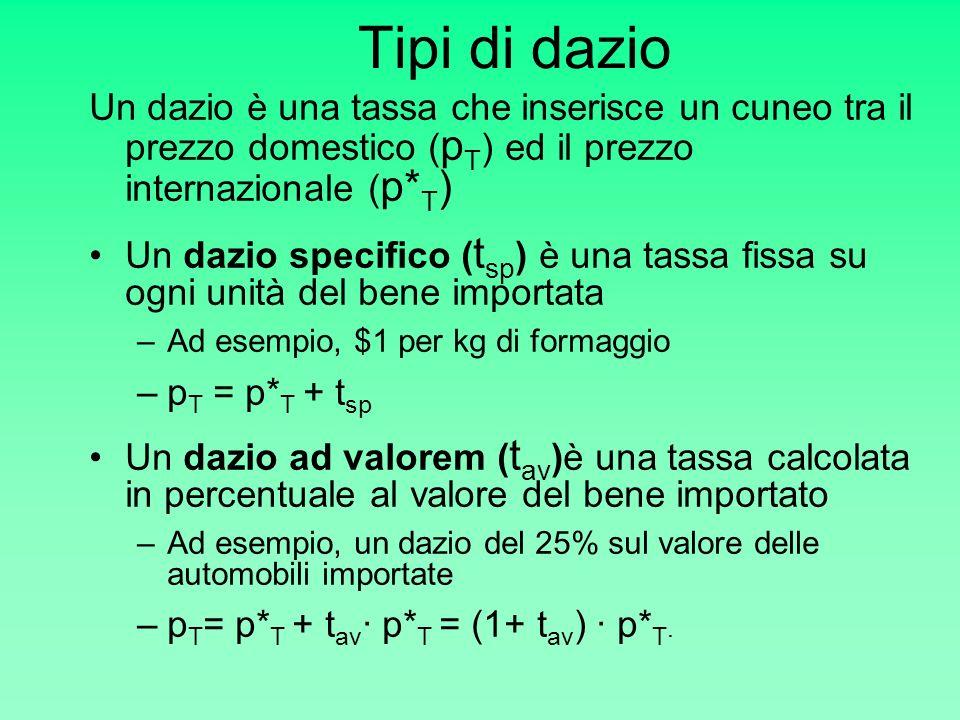 Tipi di dazio Un dazio è una tassa che inserisce un cuneo tra il prezzo domestico (pT) ed il prezzo internazionale (p*T)