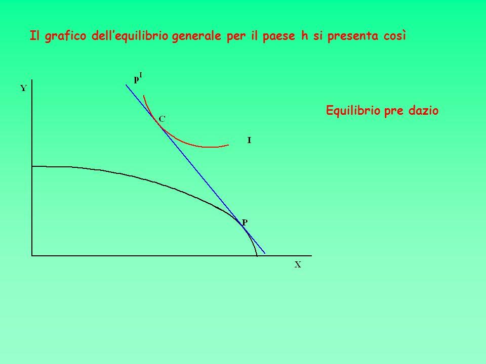 Il grafico dell'equilibrio generale per il paese h si presenta così