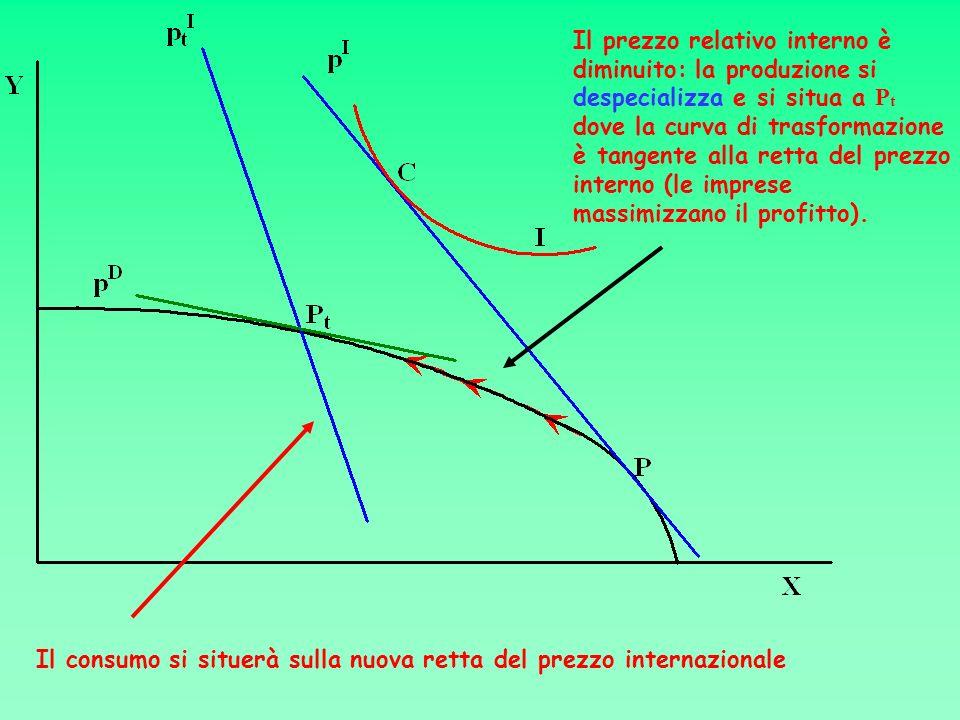 Il prezzo relativo interno è diminuito: la produzione si despecializza e si situa a Pt dove la curva di trasformazione è tangente alla retta del prezzo interno (le imprese massimizzano il profitto).