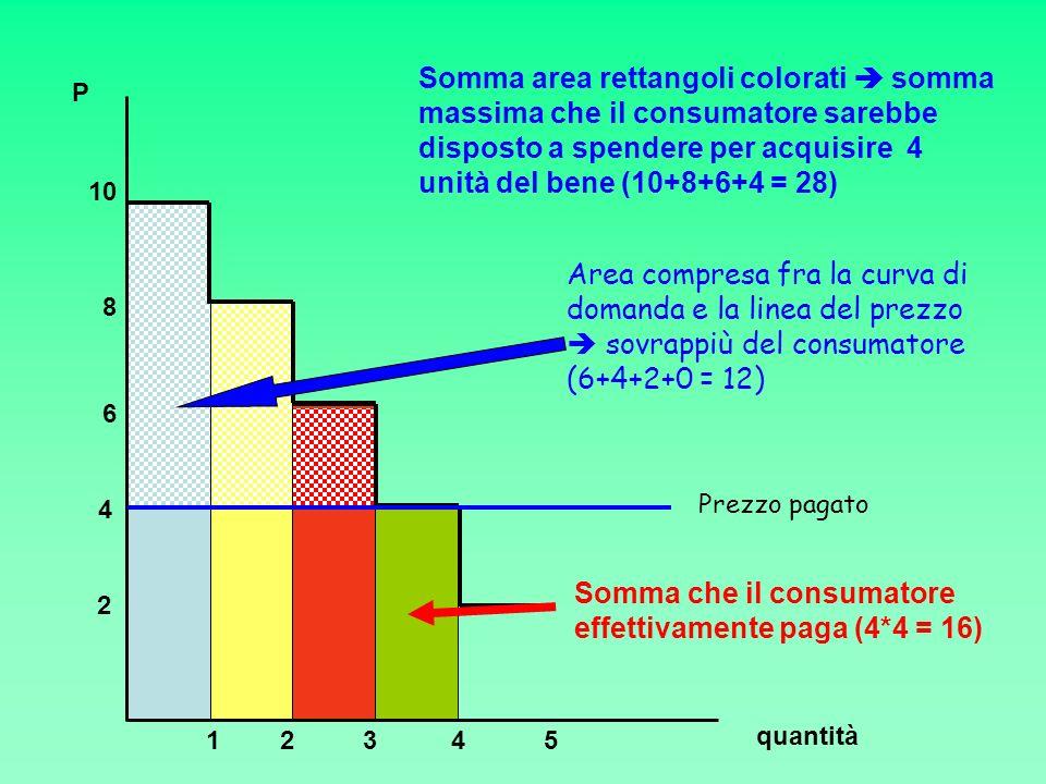 Area compresa fra la curva di domanda e la linea del prezzo